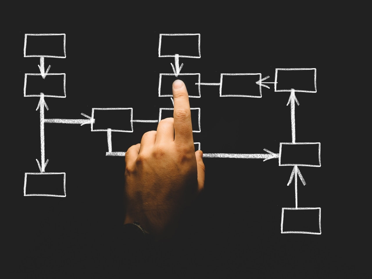 Your Organizational Structure Enhances Your Business's Performance