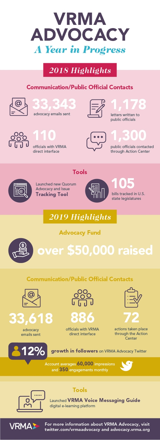 VRMA Advocacy Infographic_Updated_August 2019.jpg